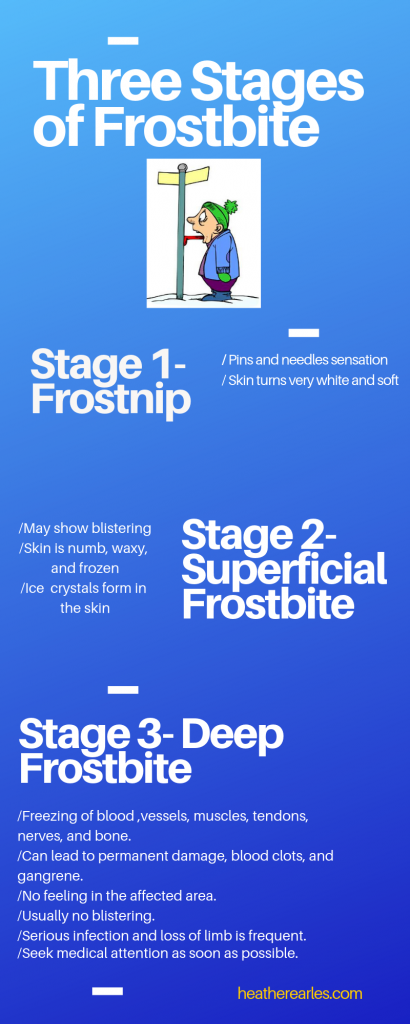 Signs and symptoms of Frostbite